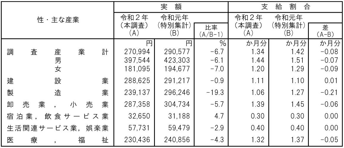性・主な産業別過去1年間に特別に支払われた現金給与額(事業所規模1~4人)